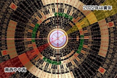2022年は寅年なのでその正反対の西南西(正確には南西微西)!